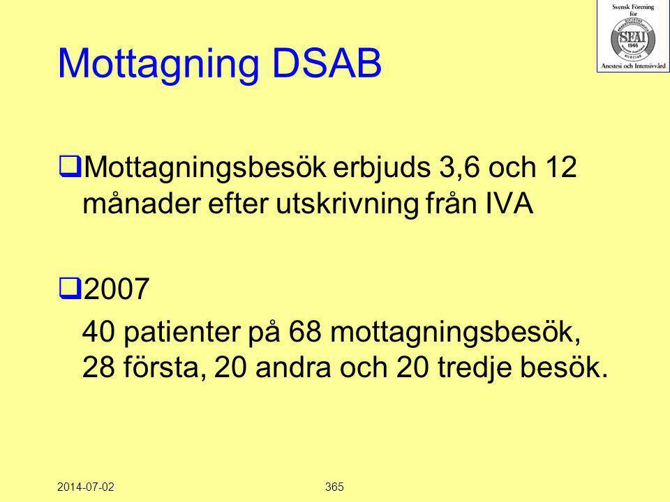 2014-07-02365 Mottagning DSAB  Mottagningsbesök erbjuds 3,6 och 12 månader efter utskrivning från IVA  2007 40 patienter på 68 mottagningsbesök, 28