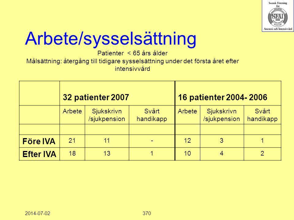 2014-07-02370 Patienter < 65 års ålder Målsättning: återgång till tidigare sysselsättning under det första året efter intensivvård 32 patienter 200716