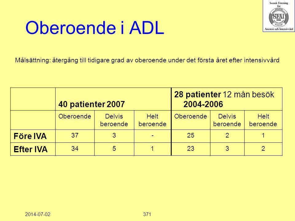 2014-07-02371 Målsättning: återgång till tidigare grad av oberoende under det första året efter intensivvård 40 patienter 2007 28 patienter 12 mån bes