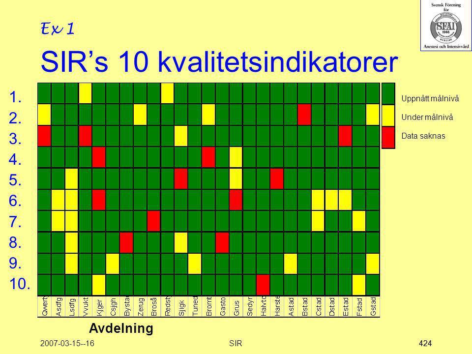 2007-03-15--16SIR424 SIR's 10 kvalitetsindikatorer 1.Livskvalitet efter intensivvård 2.Svensk Riskjusterad Mortalitet 3.Isolering - Upptäckt bakteriel