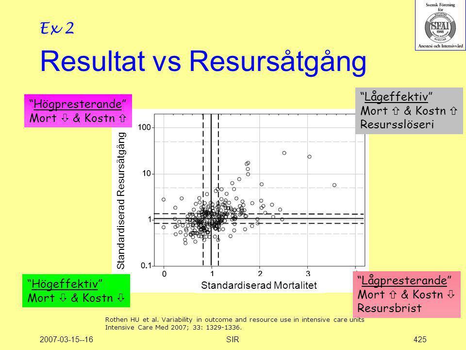 """2007-03-15--16SIR425 Resultat vs Resursåtgång """"Lågeffektiv"""" Mort  & Kostn  Resursslöseri """"Lågpresterande"""" Mort  & Kostn  Resursbrist """"Högpresteran"""