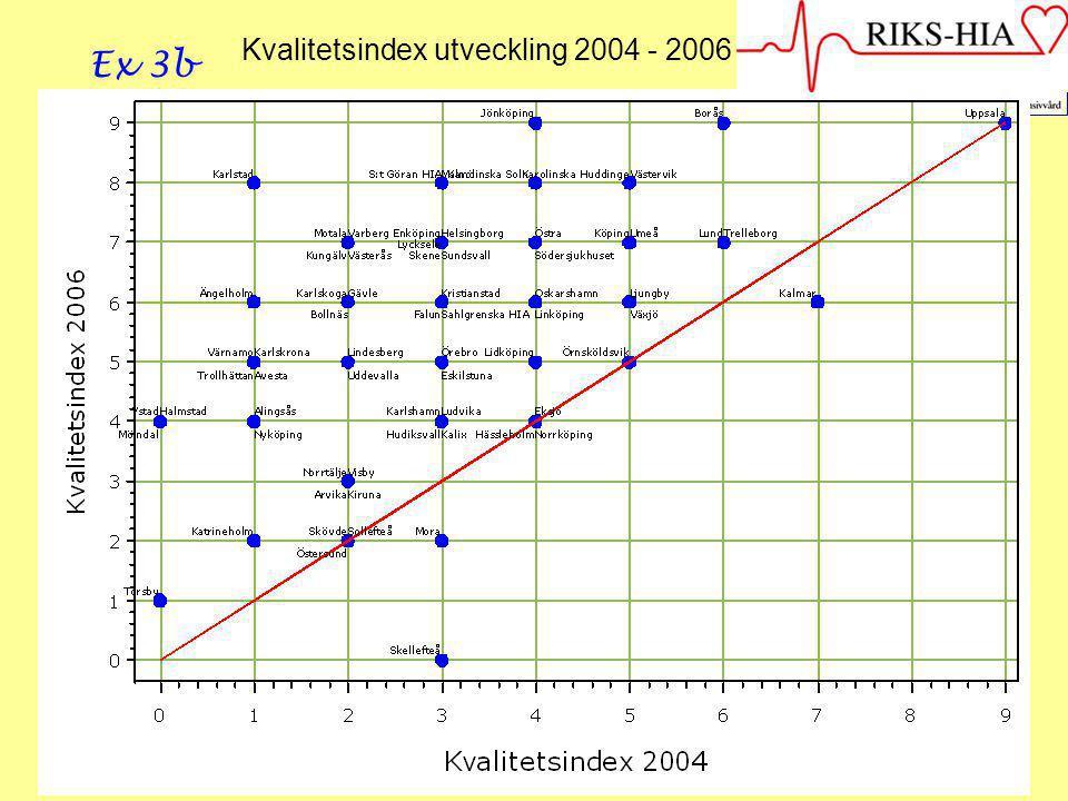 2007-03-15--16SIR427 Kvalitetsindex utveckling 2004 - 2006 Ex 3b