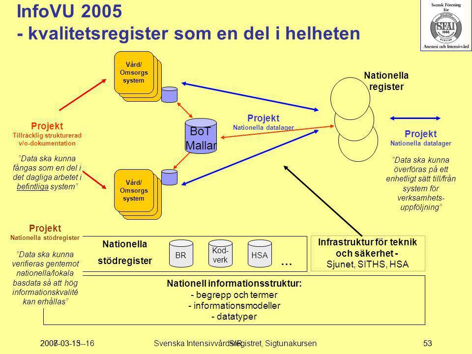 2007-03-15--16SIR53 Nationella register Vård/ Omsorgs system Vård/ Omsorgs system Nationell informationsstruktur: - begrepp och termer - informationsm