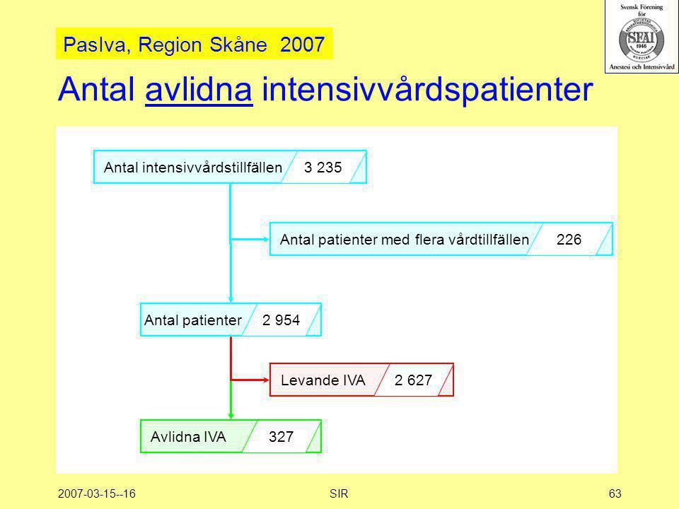 2007-03-15--16SIR63 Antal avlidna intensivvårdspatienter Antal intensivvårdstillfällen 3 235 Antal patienter 2 954 Avlidna IVA 327 Antal patienter med