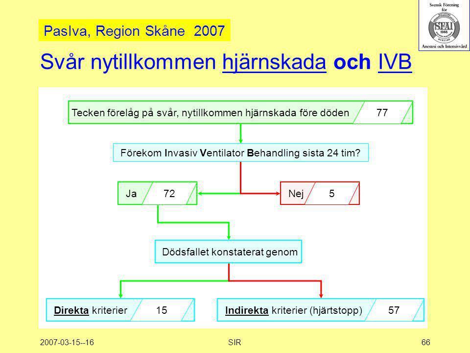 2007-03-15--16SIR66 Svår nytillkommen hjärnskada och IVB Tecken förelåg på svår, nytillkommen hjärnskada före döden 77 Förekom Invasiv Ventilator Beha