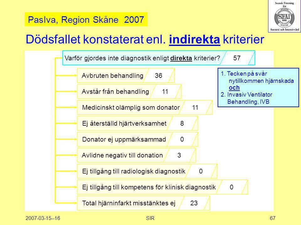 2007-03-15--16SIR67 Dödsfallet konstaterat enl. indirekta kriterier Avbruten behandling36 Avstår från behandling11 Medicinskt olämplig som donator11 E