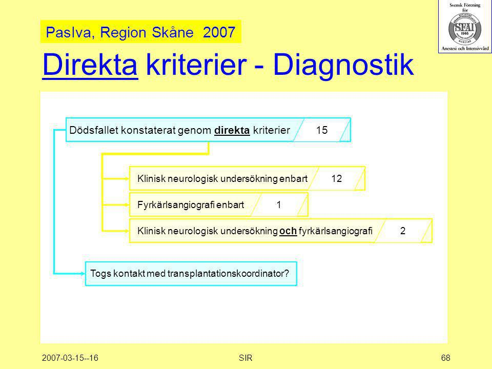 2007-03-15--16SIR68 Direkta kriterier - Diagnostik Dödsfallet konstaterat genom direkta kriterier 15 Togs kontakt med transplantationskoordinator? Kli
