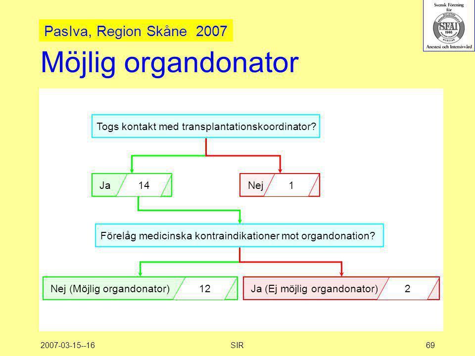 2007-03-15--16SIR69 Möjlig organdonator Togs kontakt med transplantationskoordinator? Ja 14 Nej 1 Nej (Möjlig organdonator) 12 Förelåg medicinska kont