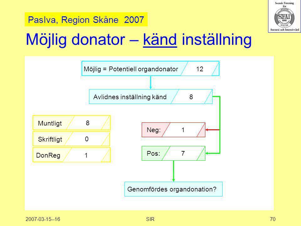 2007-03-15--16SIR70 Möjlig donator – känd inställning Möjlig = Potentiell organdonator 12 Avlidnes inställning känd8 Pos:7 Neg:1 Muntligt 8 Skriftligt