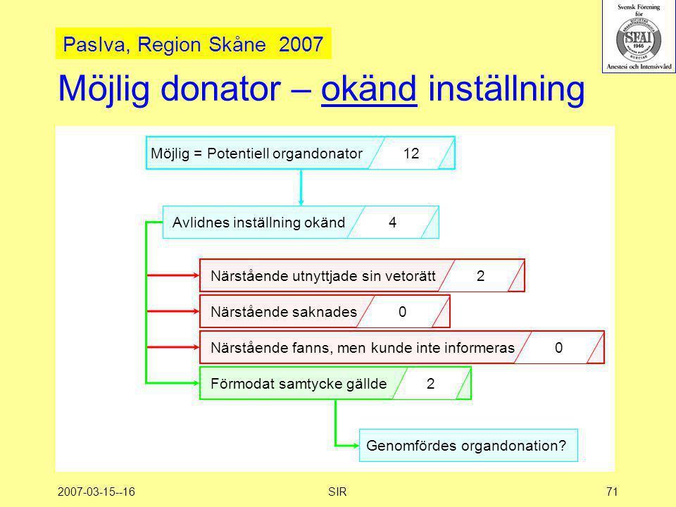 2007-03-15--16SIR71 Möjlig donator – okänd inställning Möjlig = Potentiell organdonator 12 Avlidnes inställning okänd4 Närstående utnyttjade sin vetor