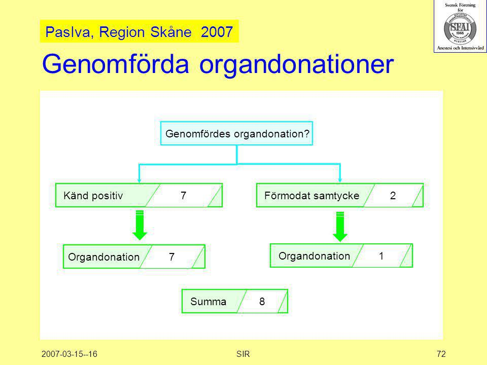 2007-03-15--16SIR72 Genomförda organdonationer Genomfördes organdonation? Organdonation 7 1 Förmodat samtycke 2 Känd positiv 7 Summa 8 PasIva, Region