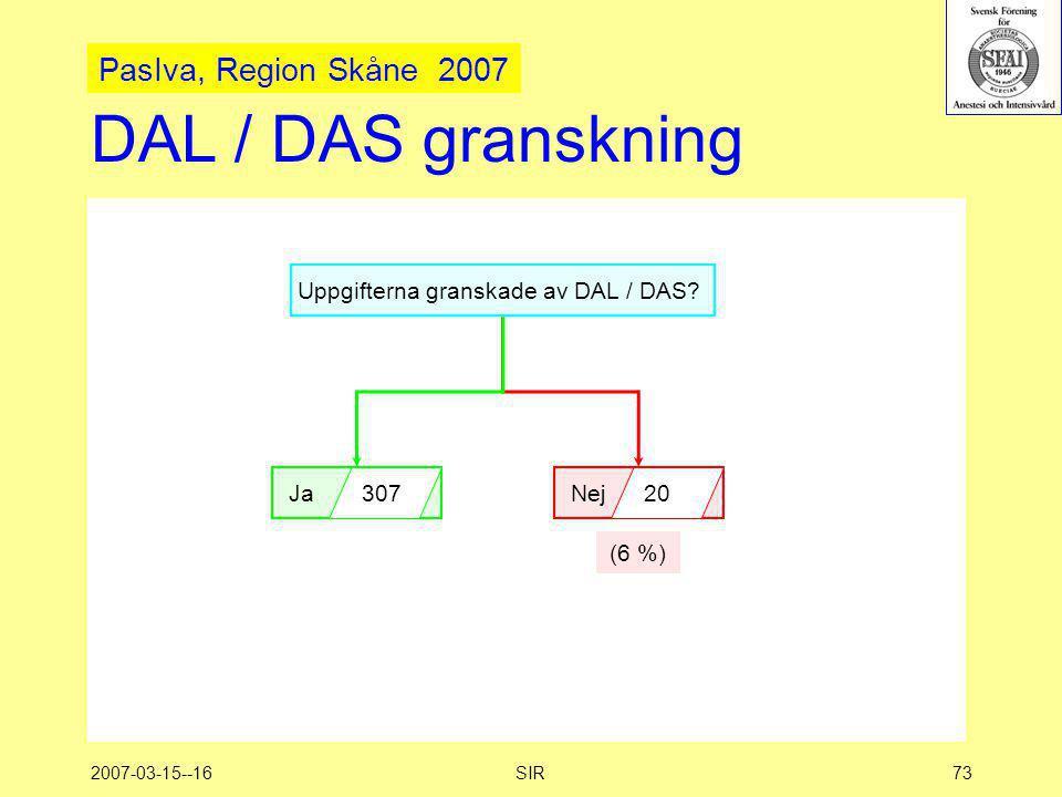 2007-03-15--16SIR73 DAL / DAS granskning Uppgifterna granskade av DAL / DAS? Ja 307 Nej 20 (6 %) PasIva, Region Skåne 2007