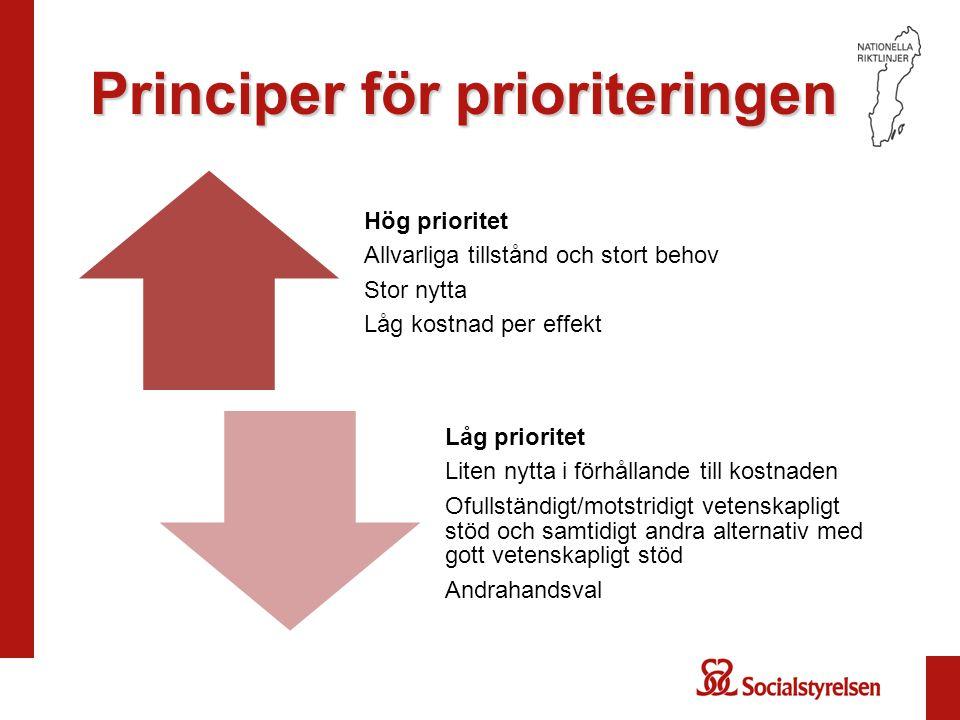 Principer för prioriteringen Hög prioritet Allvarliga tillstånd och stort behov Stor nytta Låg kostnad per effekt Låg prioritet Liten nytta i förhållande till kostnaden Ofullständigt/motstridigt vetenskapligt stöd och samtidigt andra alternativ med gott vetenskapligt stöd Andrahandsval