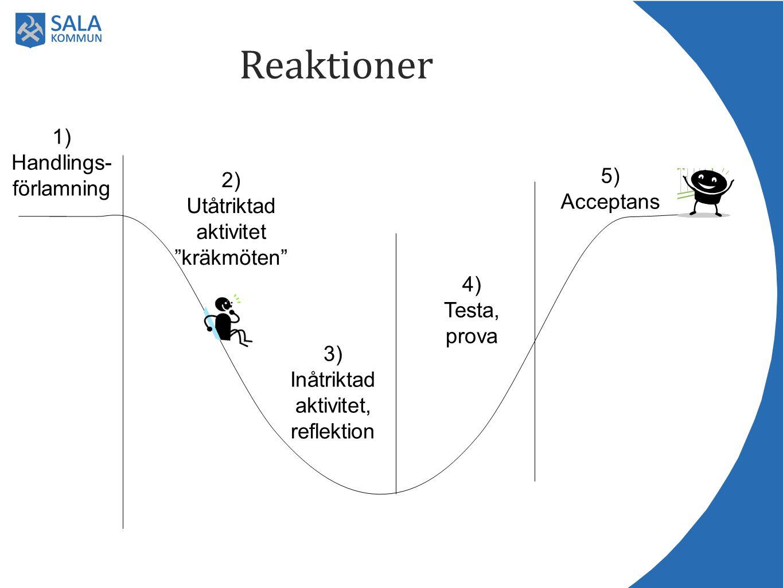 """Reaktioner 1) Handlings- förlamning 2) Utåtriktad aktivitet """"kräkmöten"""" 3) Inåtriktad aktivitet, reflektion 4) Testa, prova 5) Acceptans"""