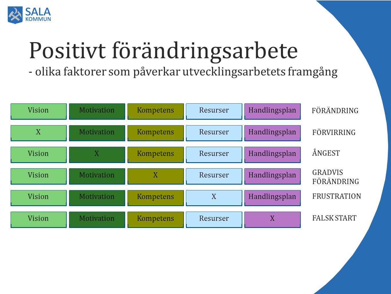 Positivt förändringsarbete - olika faktorer som påverkar utvecklingsarbetets framgång HandlingsplanResurserKompetensMotivationVision FÖRÄNDRING Handli