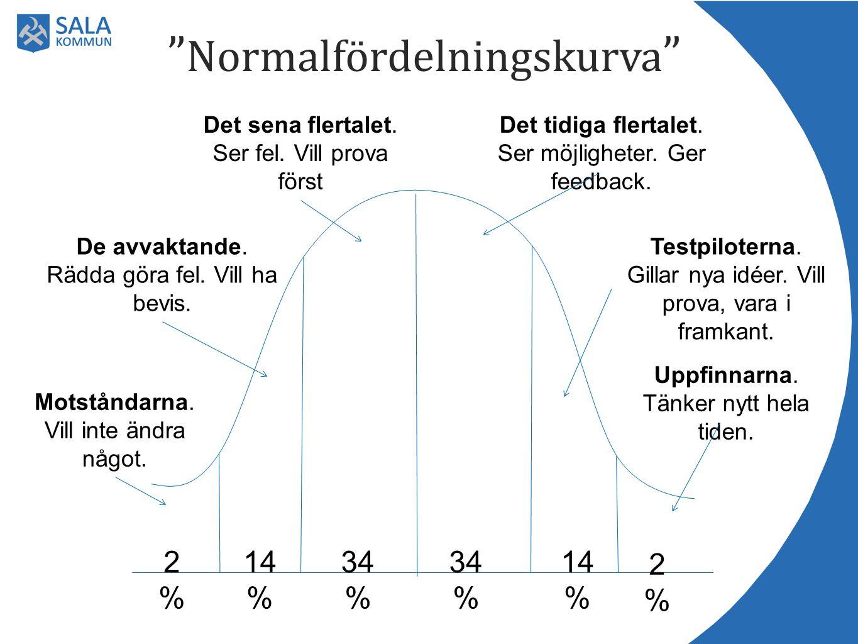 """"""" Normalfördelningskurva """" 34 % Det tidiga flertalet. Ser möjligheter. Ger feedback. Det sena flertalet. Ser fel. Vill prova först Testpiloterna. Gill"""