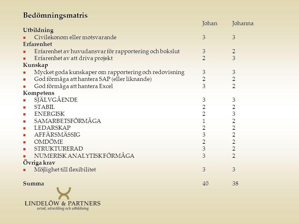 Bedömningsmatris JohanJohanna Utbildning  Civilekonom eller motsvarande33 Erfarenhet  Erfarenhet av huvudansvar för rapportering och bokslut32  Erf