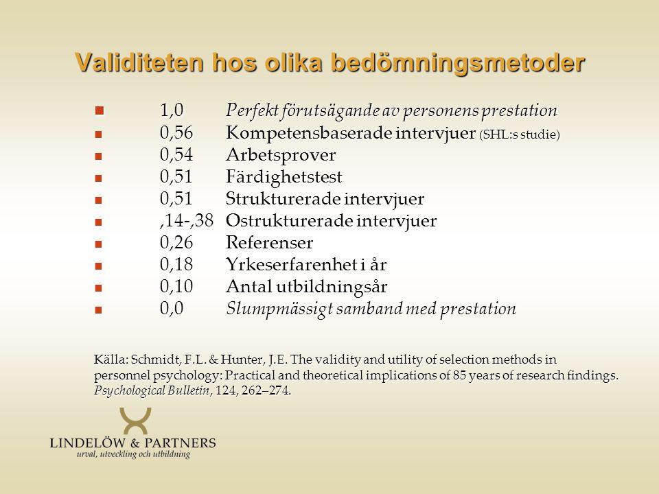Validiteten hos olika bedömningsmetoder  1,0Perfekt förutsägande av personens prestation  0,56Kompetensbaserade intervjuer (SHL:s studie)  0,54Arbe