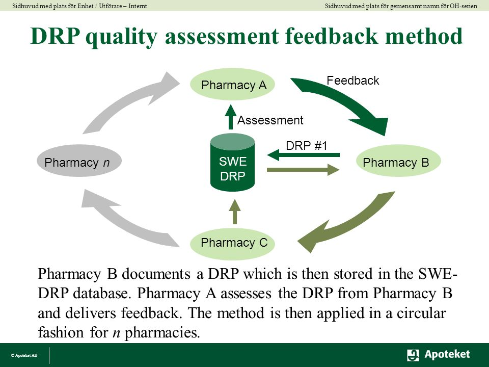 © Apoteket AB Sidhuvud med plats för gemensamt namn för OH-serien Sidhuvud med plats för Enhet / Utförare – Internt Pharmacy C Pharmacy B Pharmacy A Feedback Pharmacy n SWE DRP DRP #1 Assessment DRP quality assessment feedback method Pharmacy B documents a DRP which is then stored in the SWE- DRP database.