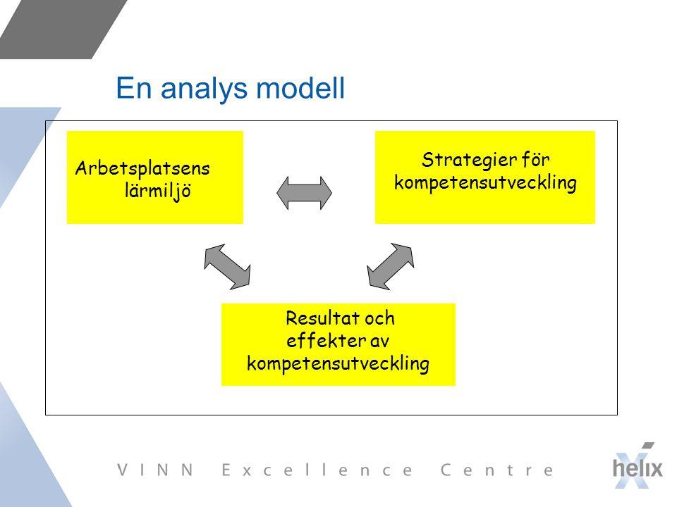 En analys modell Arbetsplatsens lärmiljö Strategier för kompetensutveckling Resultat och effekter av kompetensutveckling