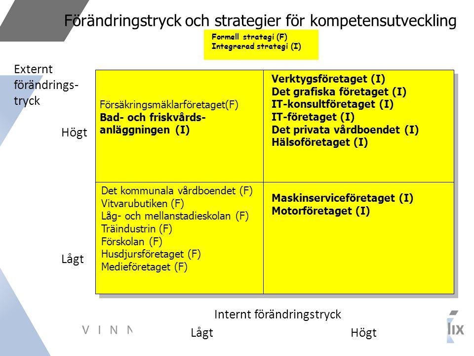Förändringstryck och strategier för kompetensutveckling Försäkringsmäklarföretaget(F) Bad- och friskvårds- anläggningen (I) Formell strategi (F) Integrerad strategi (I) Det kommunala vårdboendet (F) Vitvarubutiken (F) Låg- och mellanstadieskolan (F) Träindustrin (F) Förskolan (F) Husdjursföretaget (F) Medieföretaget (F) Verktygsföretaget (I) Det grafiska företaget (I) IT-konsultföretaget (I) IT-företaget (I) Det privata vårdboendet (I) Hälsoföretaget (I) Maskinserviceföretaget (I) Motorföretaget (I) Externt förändrings- tryck Högt Lågt Internt förändringstryck Lågt Högt