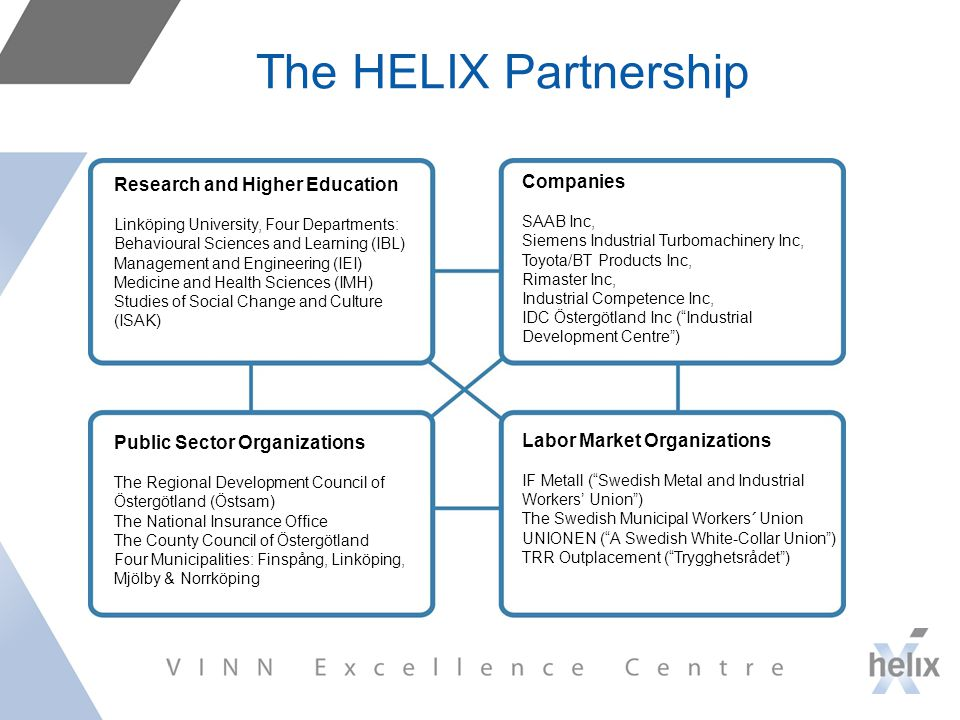 The HELIX Partnership Research and Higher Education Linköping University, Four Departments: Behavioural Sciences and Learning (IBL) Management and Engineering (IEI) Medicine and Health Sciences (IMH) Studies of Social Change and Culture (ISAK) Public Sector Organizations The Regional Development Council of Östergötland (Östsam) The National Insurance Office The County Council of Östergötland Four Municipalities: Finspång, Linköping, Mjölby & Norrköping Companies SAAB Inc, Siemens Industrial Turbomachinery Inc, Toyota/BT Products Inc, Rimaster Inc, Industrial Competence Inc, IDC Östergötland Inc ( Industrial Development Centre ) Labor Market Organizations IF Metall ( Swedish Metal and Industrial Workers' Union ) The Swedish Municipal Workers´ Union UNIONEN ( A Swedish White-Collar Union ) TRR Outplacement ( Trygghetsrådet )