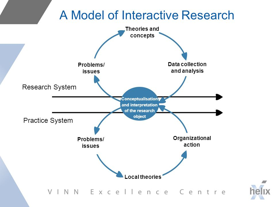 A Model of Interactive Research Conceptualisation and interpretation of the research object Research System Practice System Problems/ issues Theories and concepts Data collection and analysis Local theories Organizational action Problems/ issues