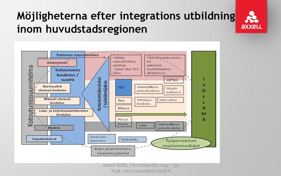 Möjligheterna efter integrations utbildning inom huvudstadsregionen Axxell MKK, Virva Muotka, 044- 739 7838, virva.muotka@axxell.fi