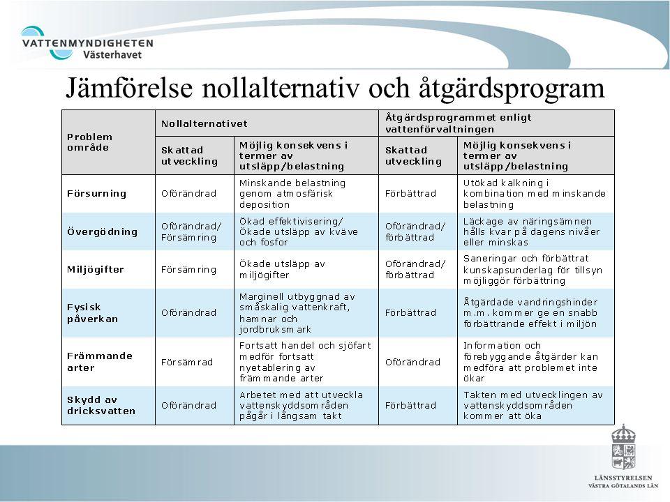 Jämförelse nollalternativ och åtgärdsprogram