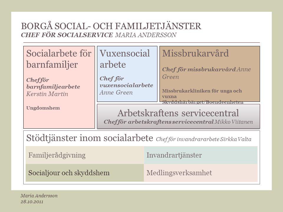 BORGÅ SOCIAL- OCH FAMILJETJÄNSTER CHEF FÖR SOCIALSERVICE MARIA ANDERSSON Socialarbete för barnfamiljer Chef för barnfamiljearbete Kerstin Martin Ungdo