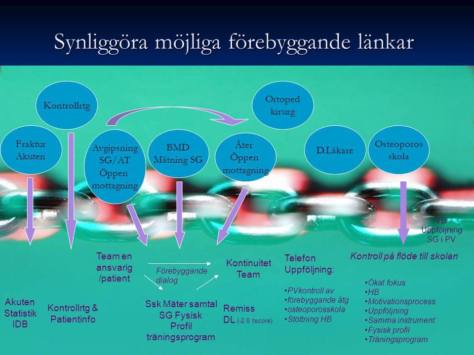 Synliggöra möjliga förebyggande länkar Fraktur Akuten Avgipsning SG/AT Öppen mottagning VB Uppföljning SG i PV D.Läkare Osteoporos skola Åter Öppen mo