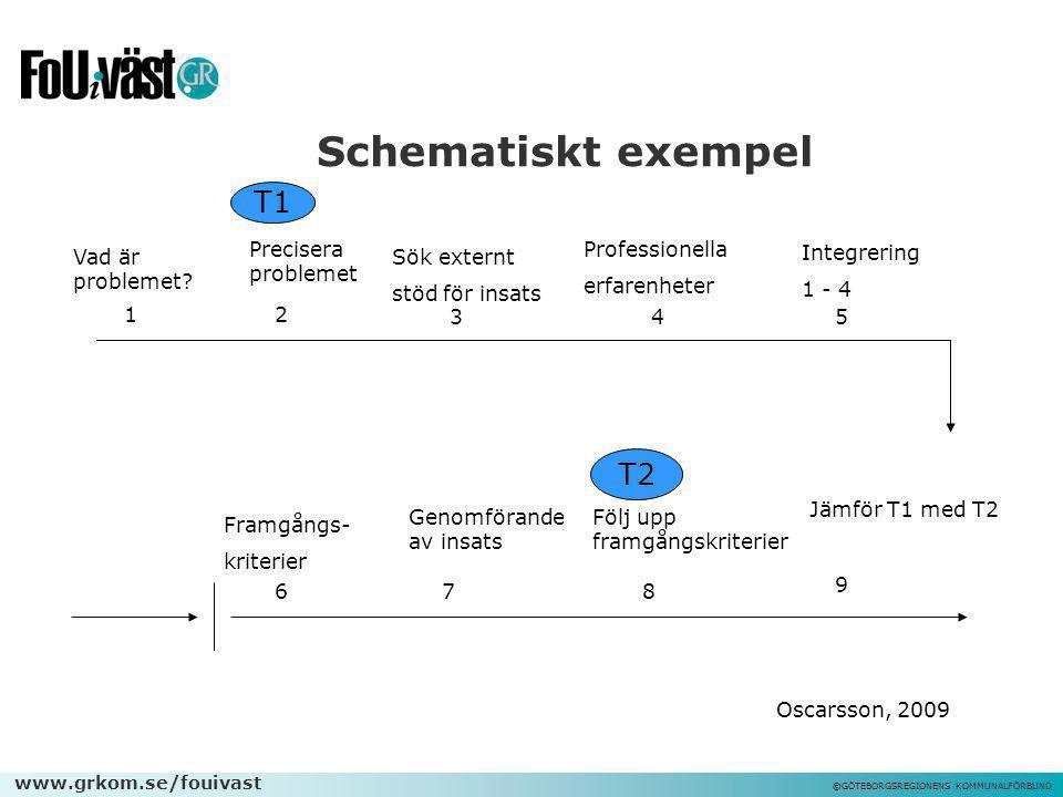 www.grkom.se/fouivast ©GÖTEBORGSREGIONENS KOMMUNALFÖRBUND Schematiskt exempel Vad är problemet? 12 345 Framgångs- kriterier Sök externt stöd för insat