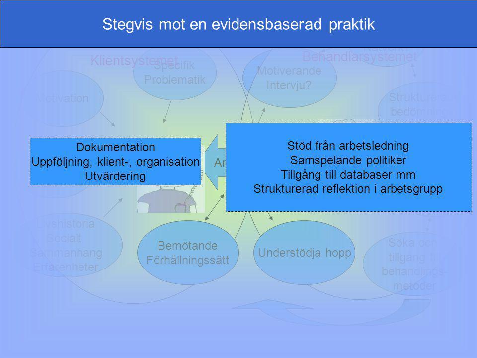 www.grkom.se/fouivast ©GÖTEBORGSREGIONENS KOMMUNALFÖRBUND Motivation Socialt stöd Livshistoria Socialt Sammanhang Erfarenheter Specifik Problematik St