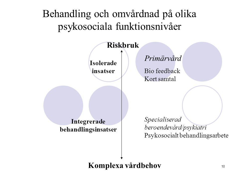10 Behandling och omvårdnad på olika psykosociala funktionsnivåer Primärvård Bio feedback Kort samtal Specialiserad beroendevård/psykiatri Psykosocial