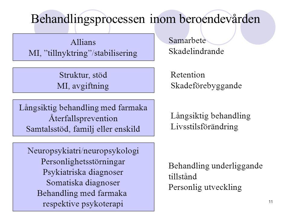 """11 Behandlingsprocessen inom beroendevården Allians MI, """"tillnyktring""""/stabilisering Struktur, stöd MI, avgiftning Långsiktig behandling med farmaka Å"""