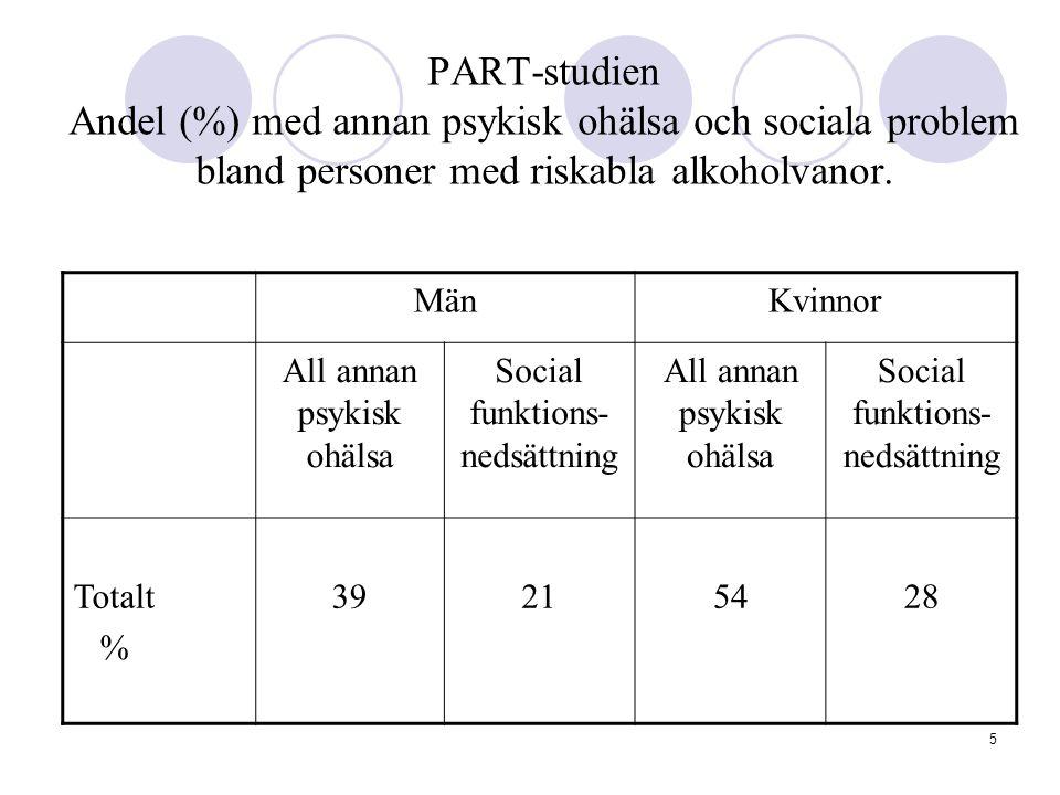 5 PART-studien Andel (%) med annan psykisk ohälsa och sociala problem bland personer med riskabla alkoholvanor. MänKvinnor All annan psykisk ohälsa So