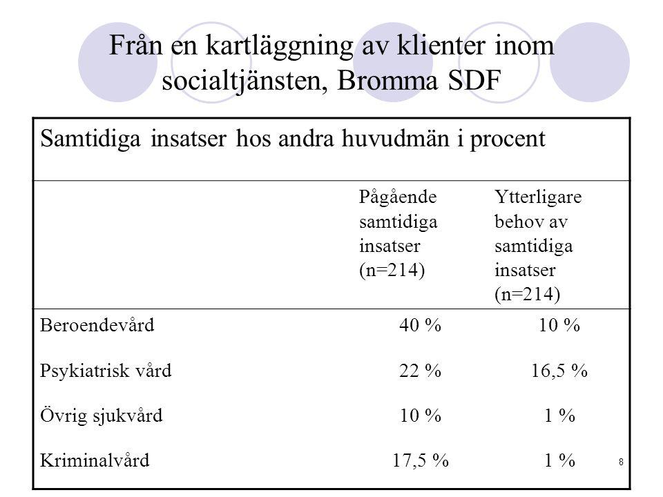 8 Från en kartläggning av klienter inom socialtjänsten, Bromma SDF Samtidiga insatser hos andra huvudmän i procent Pågående samtidiga insatser (n=214)