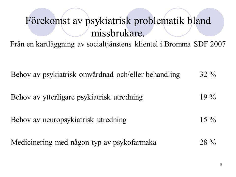 9 Förekomst av psykiatrisk problematik bland missbrukare. Från en kartläggning av socialtjänstens klientel i Bromma SDF 2007 Behov av psykiatrisk omvå