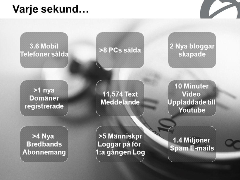 14 >8 PCs sålda Varje sekund… 3.6 Mobil Telefoner sålda >1 nya Domäner registrerade 11,574 Text Meddelande 2 Nya bloggar skapade 10 Minuter Video Uppladdade till Youtube >4 Nya Bredbands Abonnemang >5 Människpr Loggar på för 1:a gången Log 1.4 Miljoner Spam E-mails
