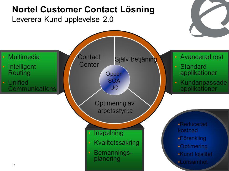 17 •Avancerad röst •Standard applikationer •Kundanpassade applikationer •Multimedia •Intelligent Routing •Unified Communications •Inspelning •Kvalitetssäkring •Bemannings- planering Nortel Customer Contact Lösning Leverera Kund upplevelse 2.0 Contact Center Själv-betjäning Optimering av arbetsstyrka Öppen SOA UC •Reducerad kostnad •Förenkling •Optimering •Kund lojalitet •Lönsamhet