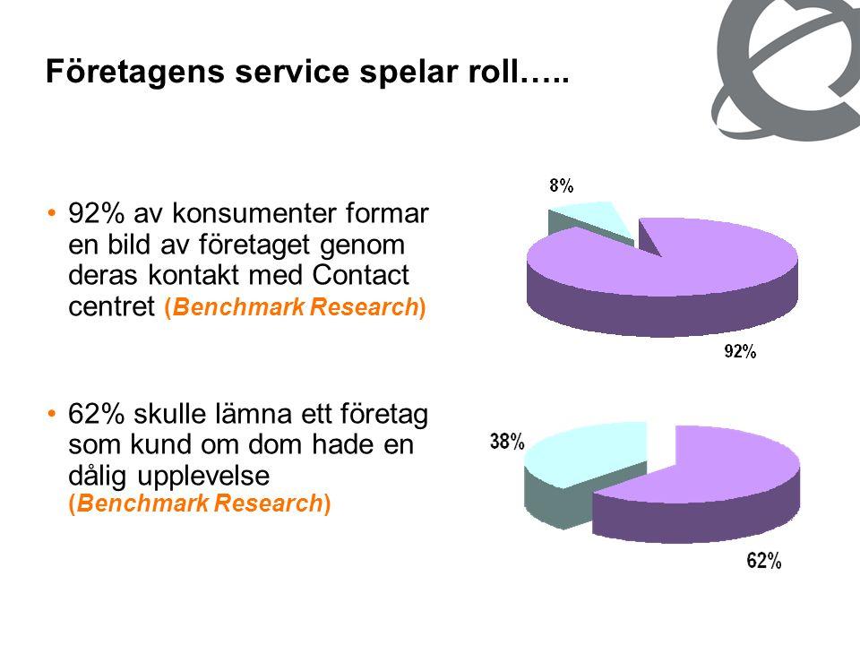 •92% av konsumenter formar en bild av företaget genom deras kontakt med Contact centret (Benchmark Research) •62% skulle lämna ett företag som kund om dom hade en dålig upplevelse (Benchmark Research) Företagens service spelar roll…..