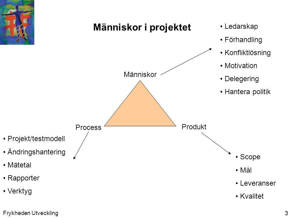 Frykheden Utveckling 3 Människor i projektet Människor Process Produkt • Ledarskap • Förhandling • Konfliktlösning • Motivation • Delegering • Hantera