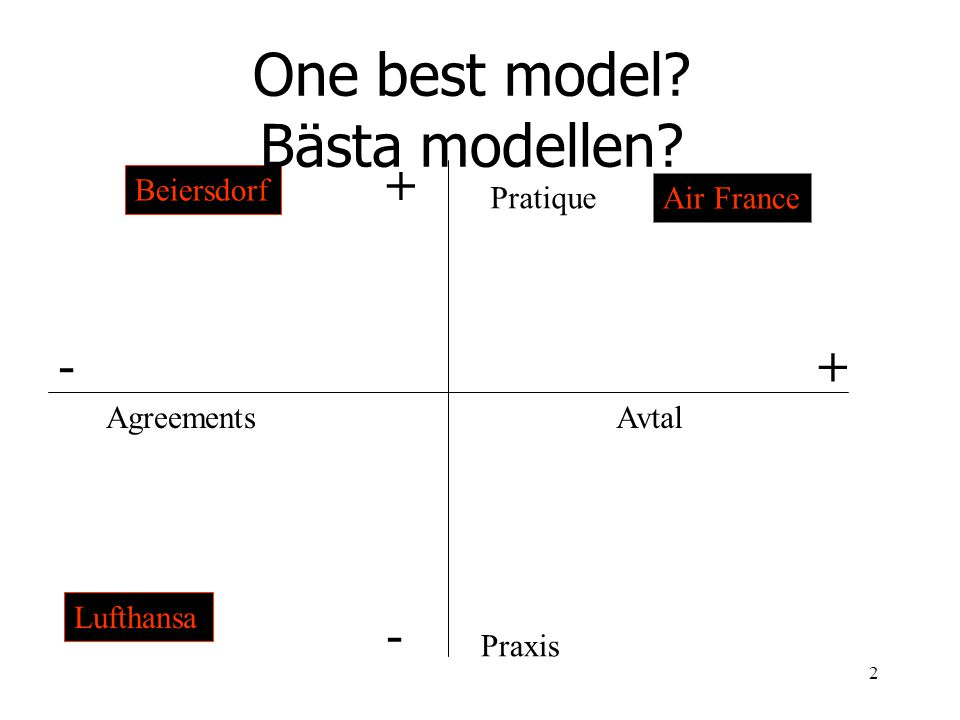 2 Agreements - + Avtal Pratique Praxis + - Beiersdorf Air France Lufthansa One best model? Bästa modellen?