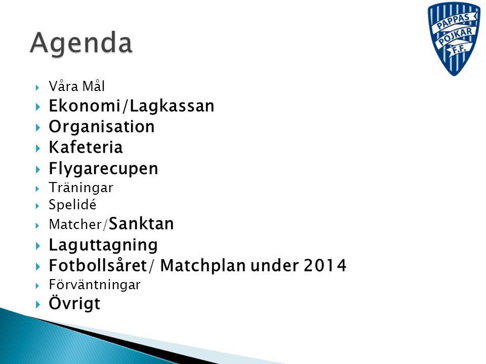  Våra Mål  Ekonomi/Lagkassan  Organisation  Kafeteria  Flygarecupen  Träningar  Spelidé  Matcher/ Sanktan  Laguttagning  Fotbollsåret/ Match