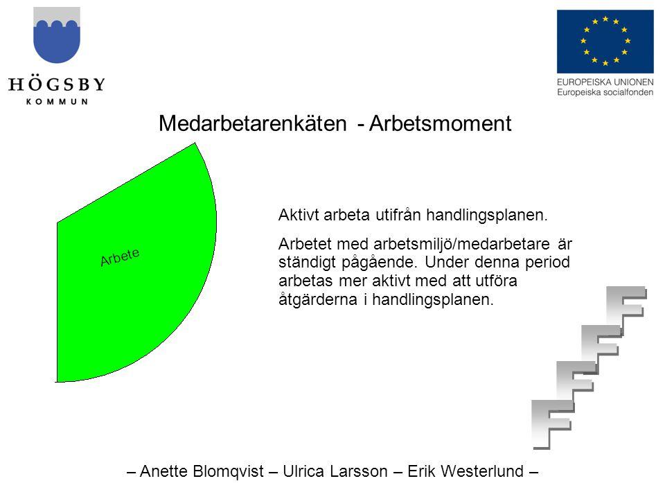– Anette Blomqvist – Ulrica Larsson – Erik Westerlund – Medarbetarenkäten - Arbetsmoment Aktivt arbeta utifrån handlingsplanen.