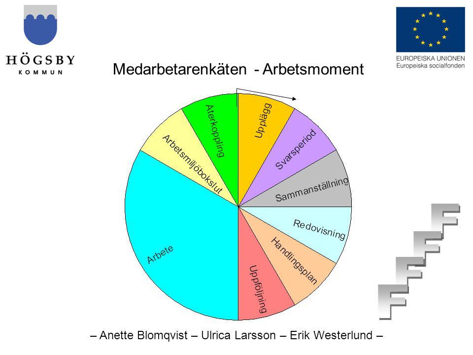 – Anette Blomqvist – Ulrica Larsson – Erik Westerlund – Medarbetarenkäten - Arbetsmoment