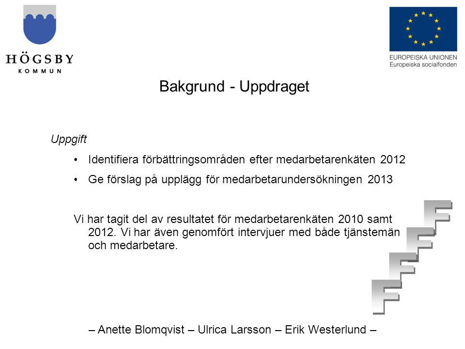 – Anette Blomqvist – Ulrica Larsson – Erik Westerlund – Bakgrund - Uppdraget Uppgift •Identifiera förbättringsområden efter medarbetarenkäten 2012 •Ge förslag på upplägg för medarbetarundersökningen 2013 Vi har tagit del av resultatet för medarbetarenkäten 2010 samt 2012.