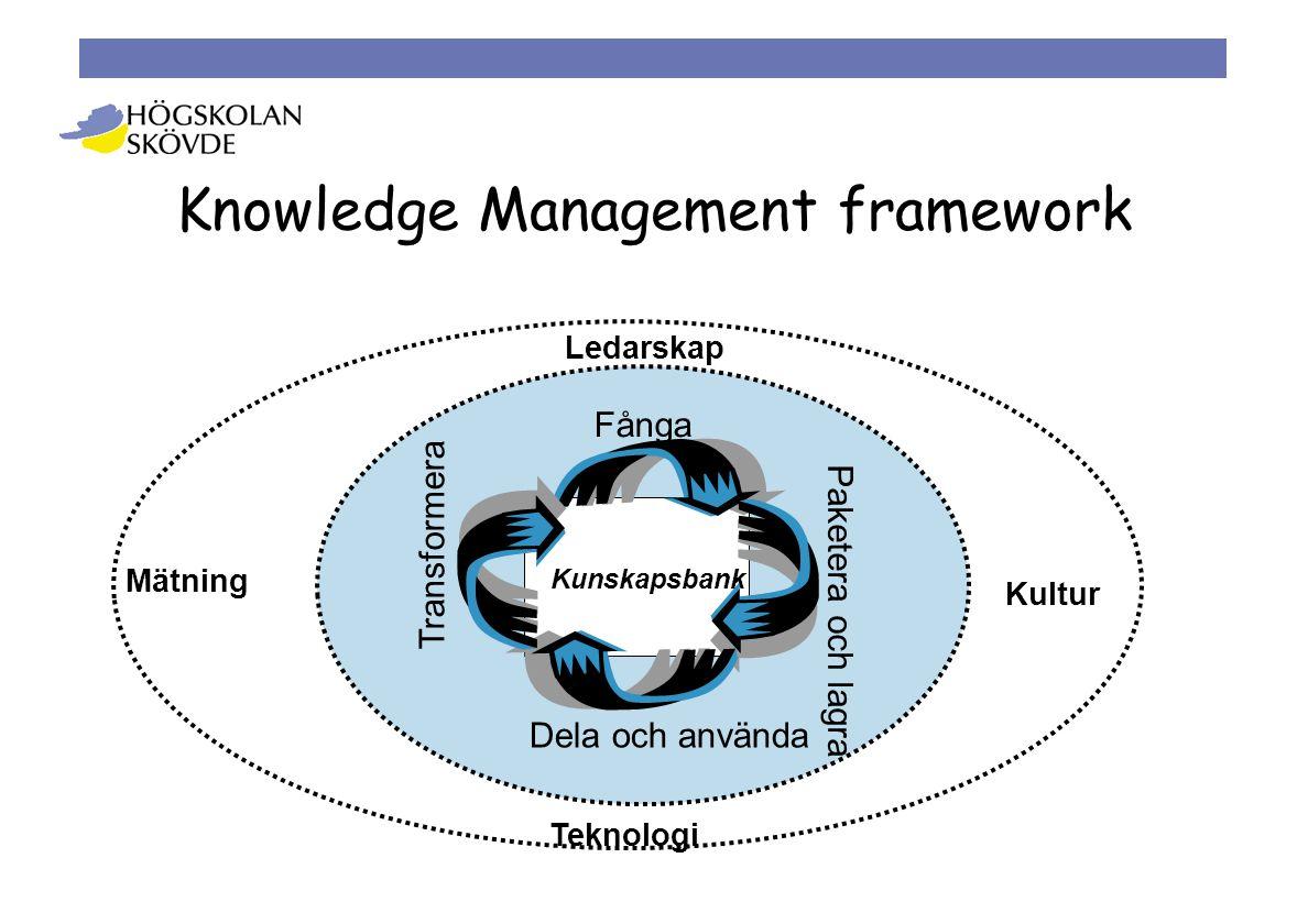 Fånga Transformera Dela och använda Paketera och lagra Ledarskap Mätning Kultur Teknologi Kunskapsbank Knowledge Management framework