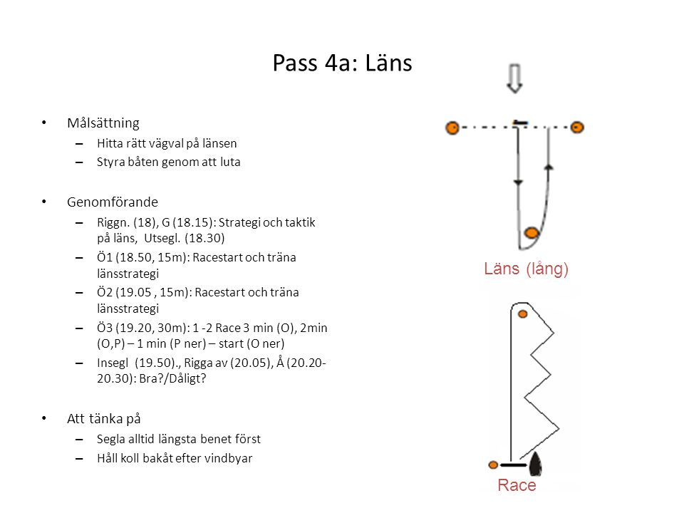 Pass 4a: Läns • Målsättning – Hitta rätt vägval på länsen – Styra båten genom att luta • Genomförande – Riggn. (18), G (18.15): Strategi och taktik på