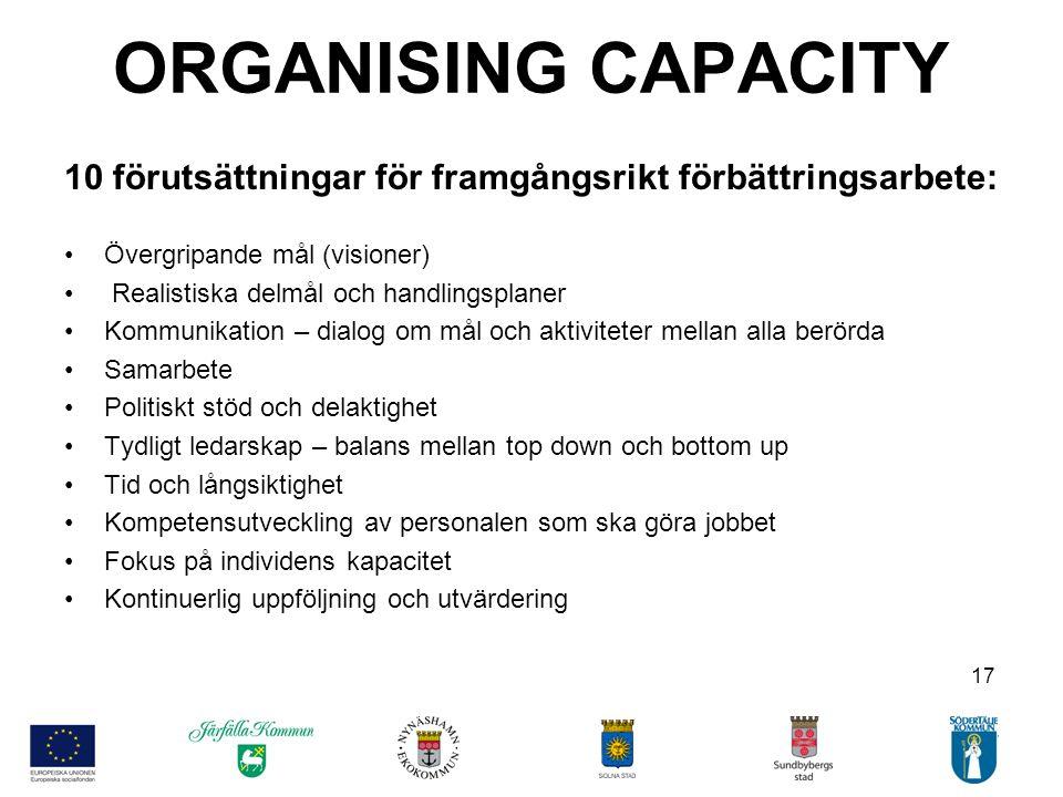 17 ORGANISING CAPACITY 10 förutsättningar för framgångsrikt förbättringsarbete: •Övergripande mål (visioner) • Realistiska delmål och handlingsplaner